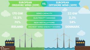 Onshore wind vs Offshore wind -2019 in Europe