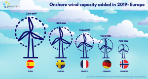 Top 5 European countries in onshore wind new capacity addition- 2019s in onshore wind new capacity addition- 2019