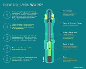 How do SMRs work?